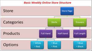 Weebly Online Store Structure