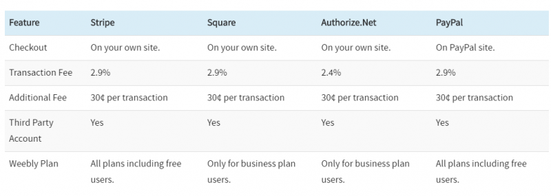 Weebly payment methods